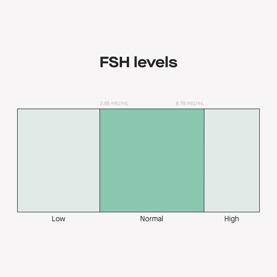 Normal FSH levels chart