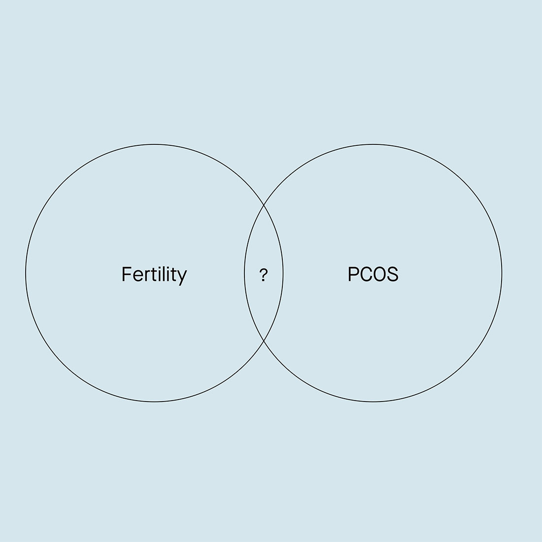 Links between fertility and PCOS