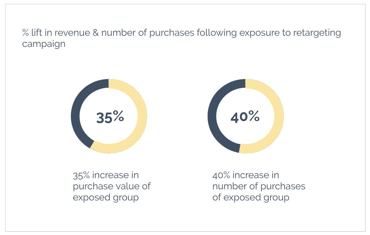 % lift in revenue & number of purchases following exposure to retargeting campaign