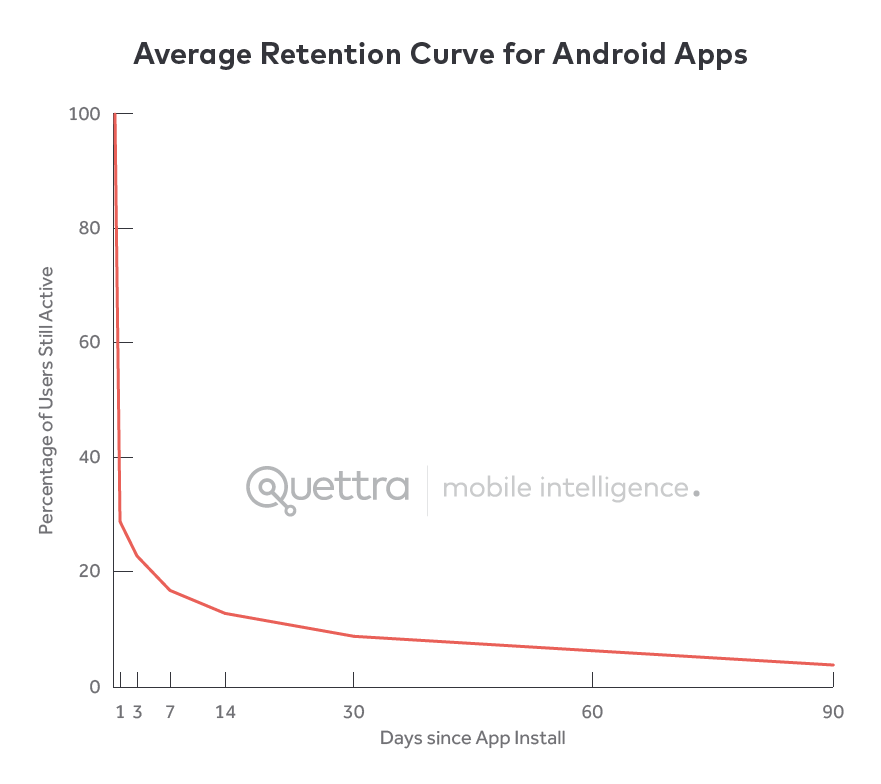 Average Retention Curve for Android Apps