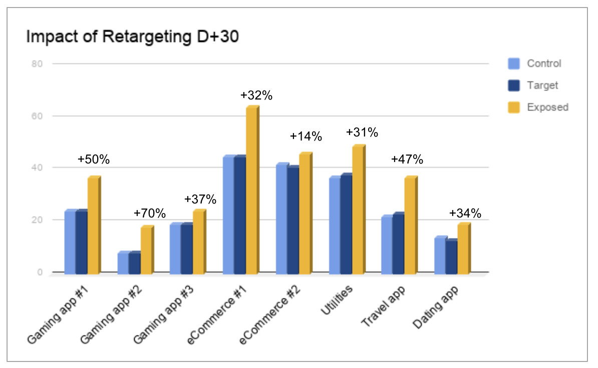 Impact of Retargeting D+30
