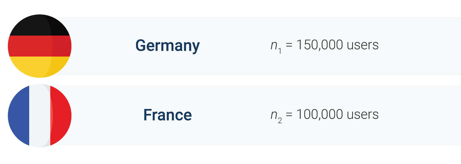 Number of users in Germany vs. France