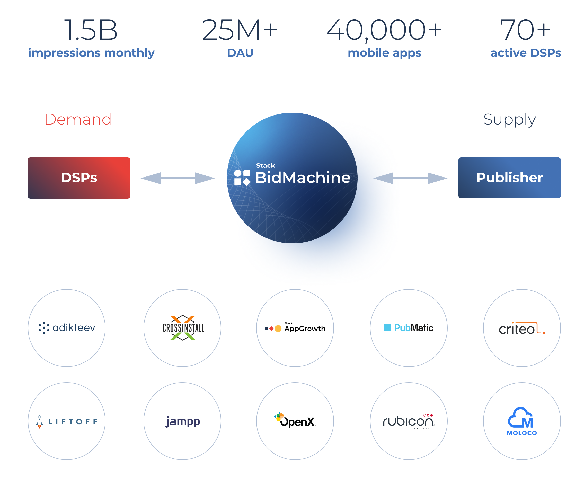 BidMachine and their partners