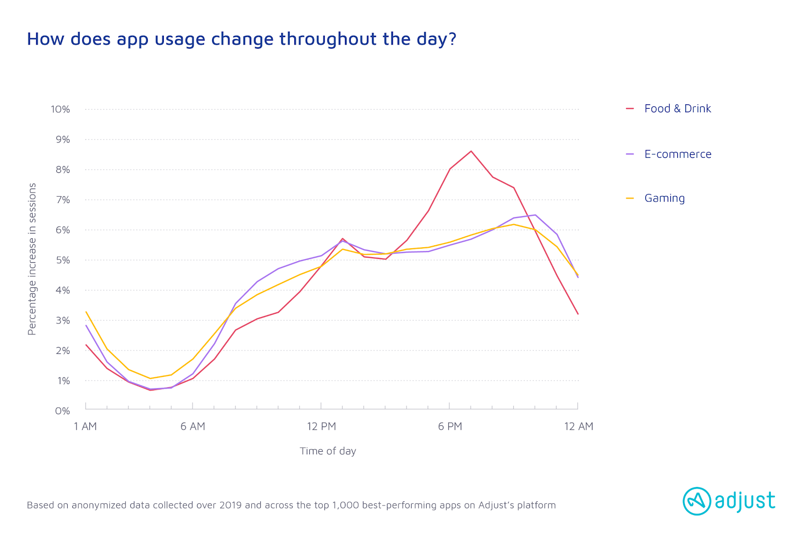 How app usage changes throughout the day