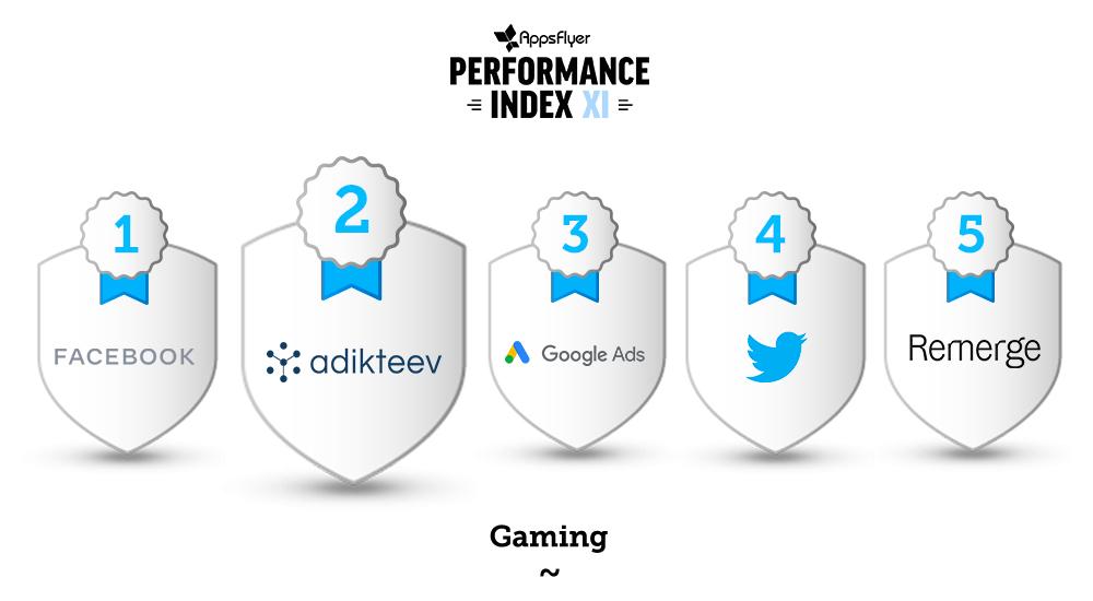 Adikteev is ranked number 2 for gaming retargeting platforms
