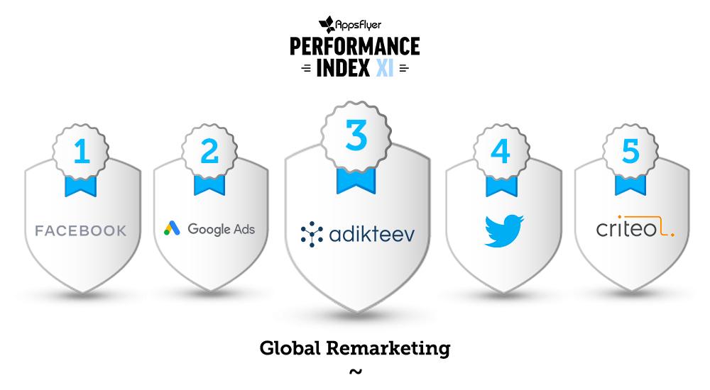 Adikteev is ranked number 3 among global retargeting platforms