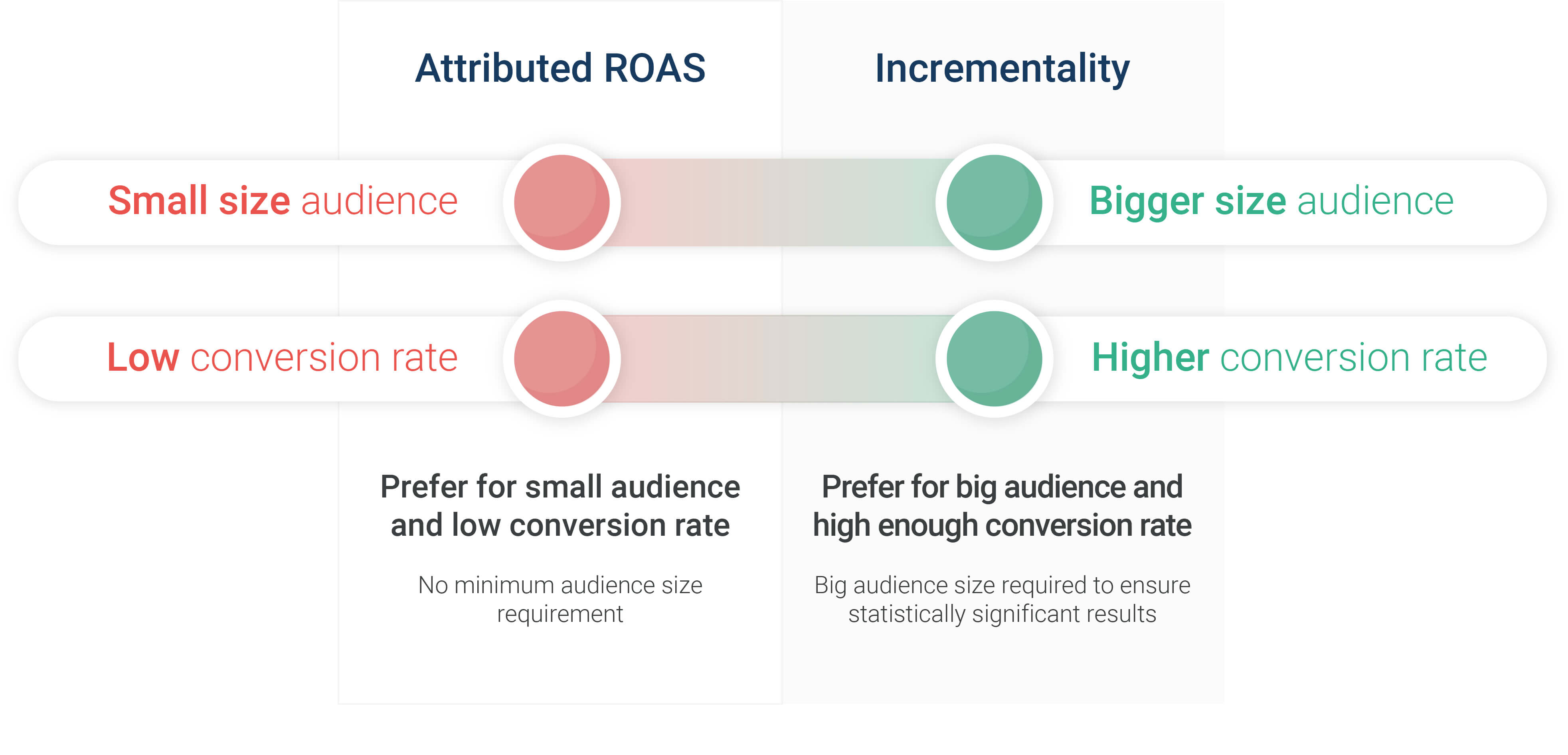 Diagram comparing ROAS and Incrementality. Text: Attributed ROAS vs. Incrementality: Attributed ROAS: a small audience size and a low conversion rate. Prefered for small audiences and low conversion rate (no minimum audience size requirement). Incrementality: Bigger size audience and higher conversion rate; preferred for big audience and high enough conversion rate. Big audience size required to ensure significant results.