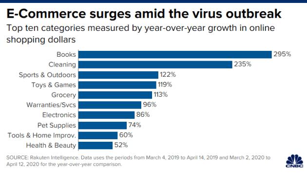 E-commerce growth amid coronavirus