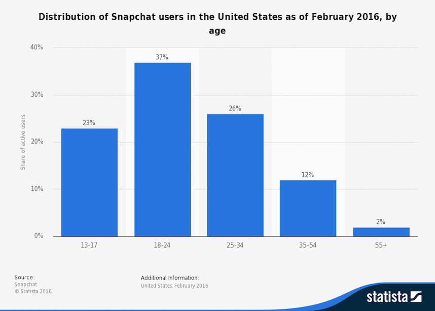 Snapchat users distributed for age