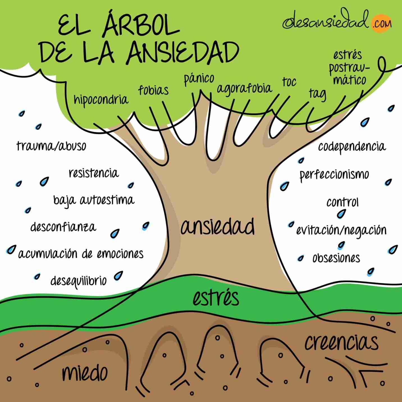 Árbol de la ansiedad por Fabiola Cuevas - Desansiedad