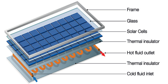 Solar panel technology diagram.