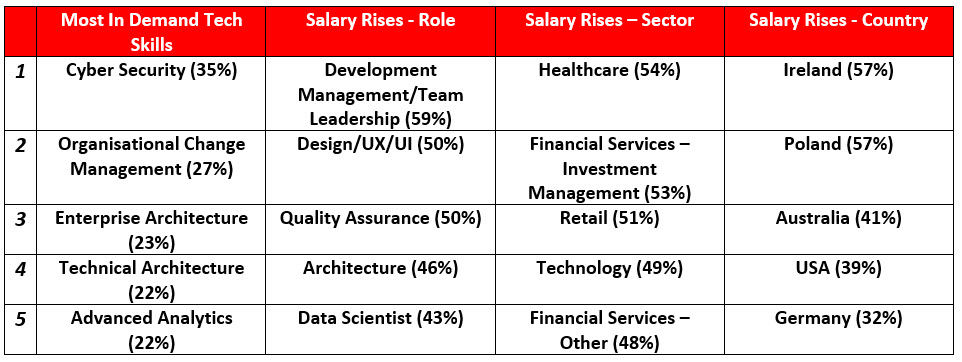 Hot Skills and Salary Data Table