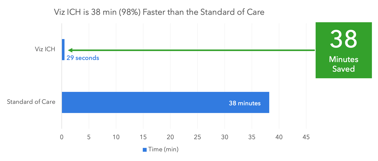 Graph showing Viz ICH workflow saving of 38 minutes.