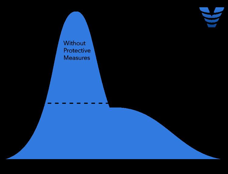Viz.ai COVID-19 Flattening the Curve