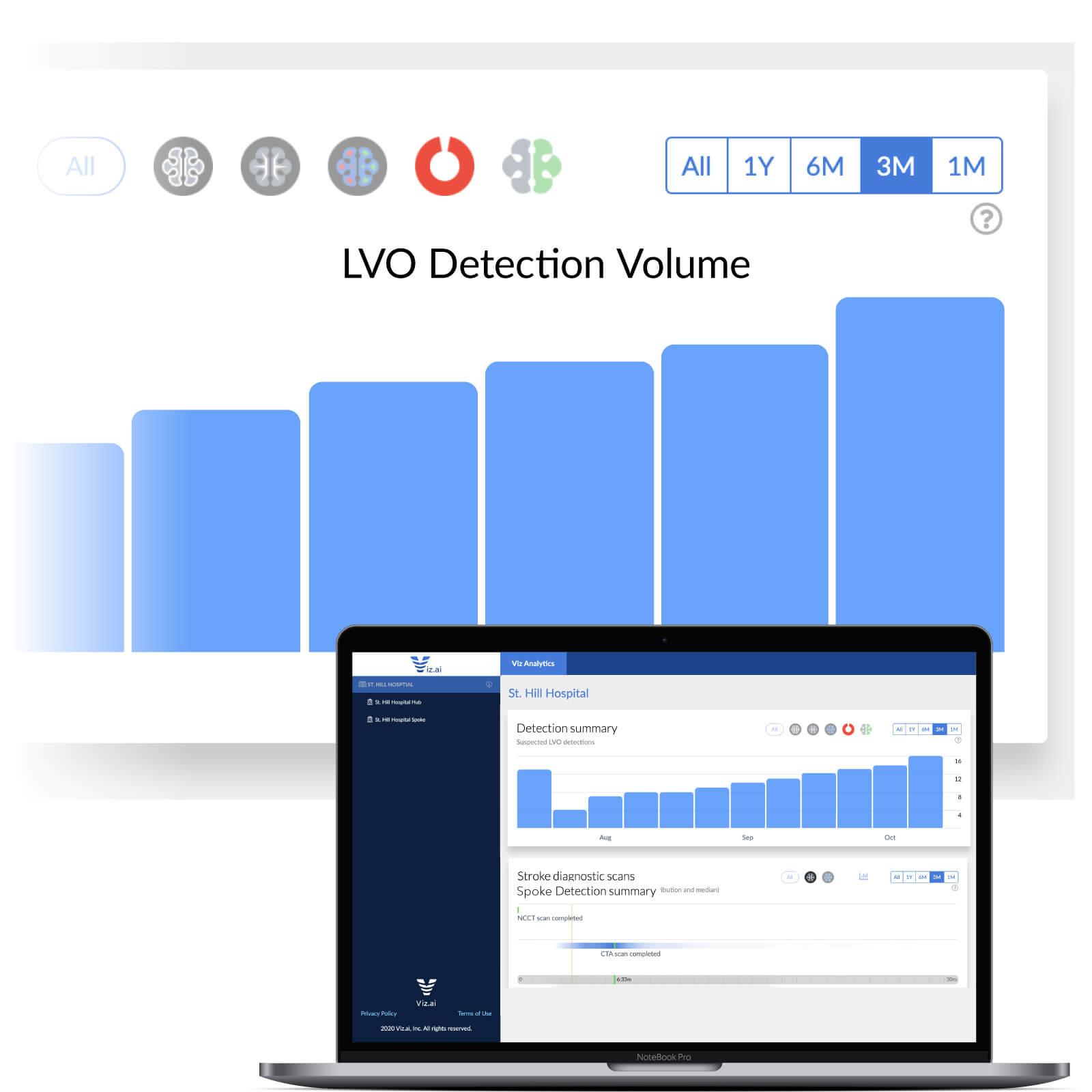 Viz Analytics Dashboard with Hub and Spoke chart