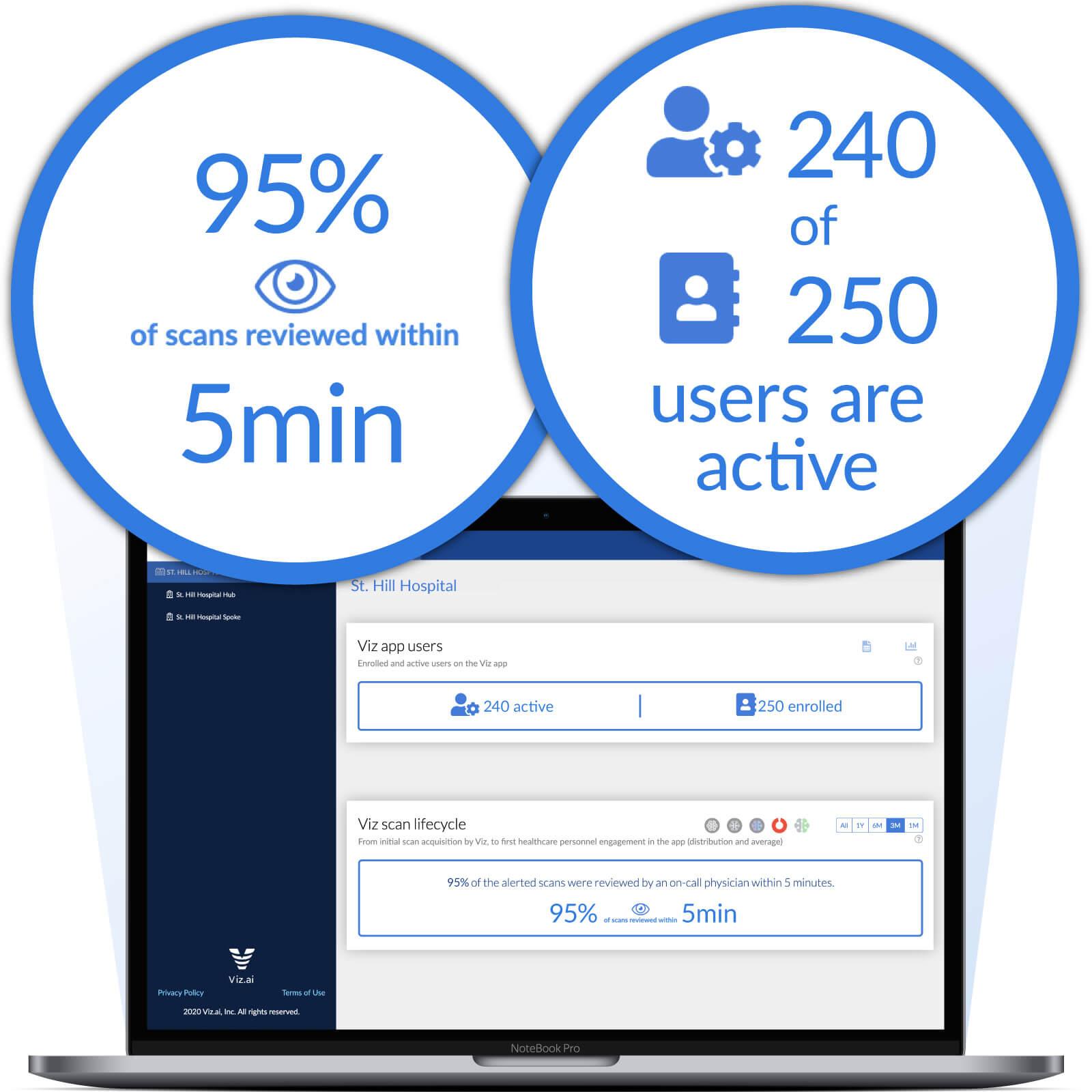 Viz Analytics Dashboard with statistics