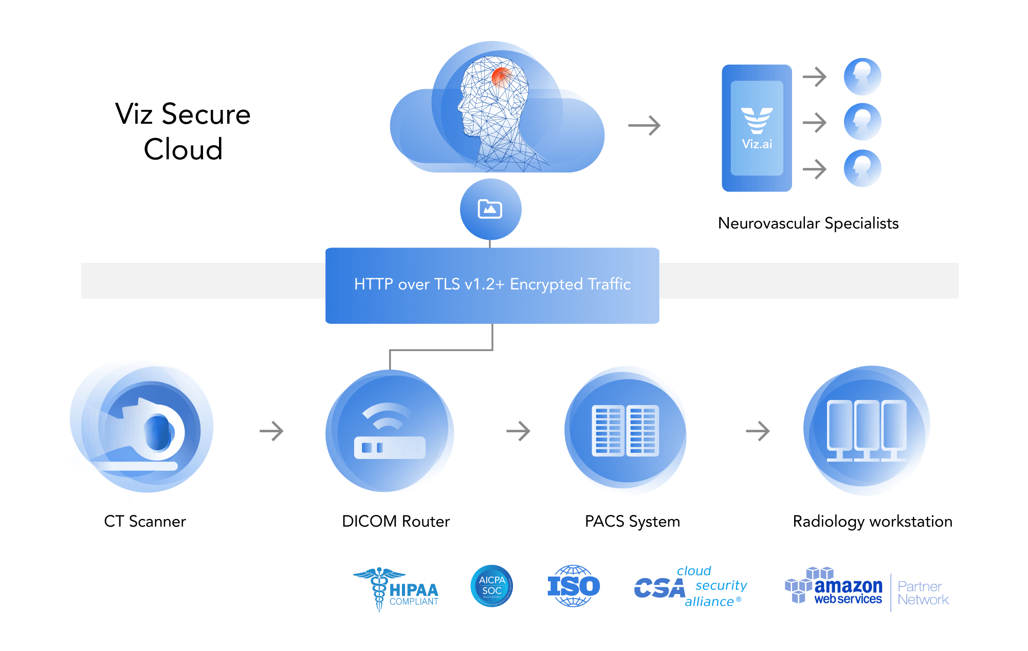 Seamless cloud integration diagram of Viz.ai