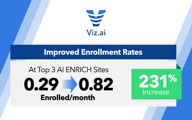 Improved Enrollment Rates