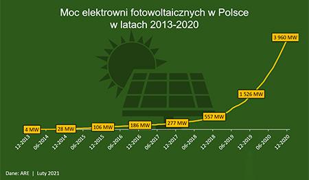 W 2020 zainwestowaliśmy w fotowoltaikę 10 mld zł. Ile z tego zostanie w Polsce?