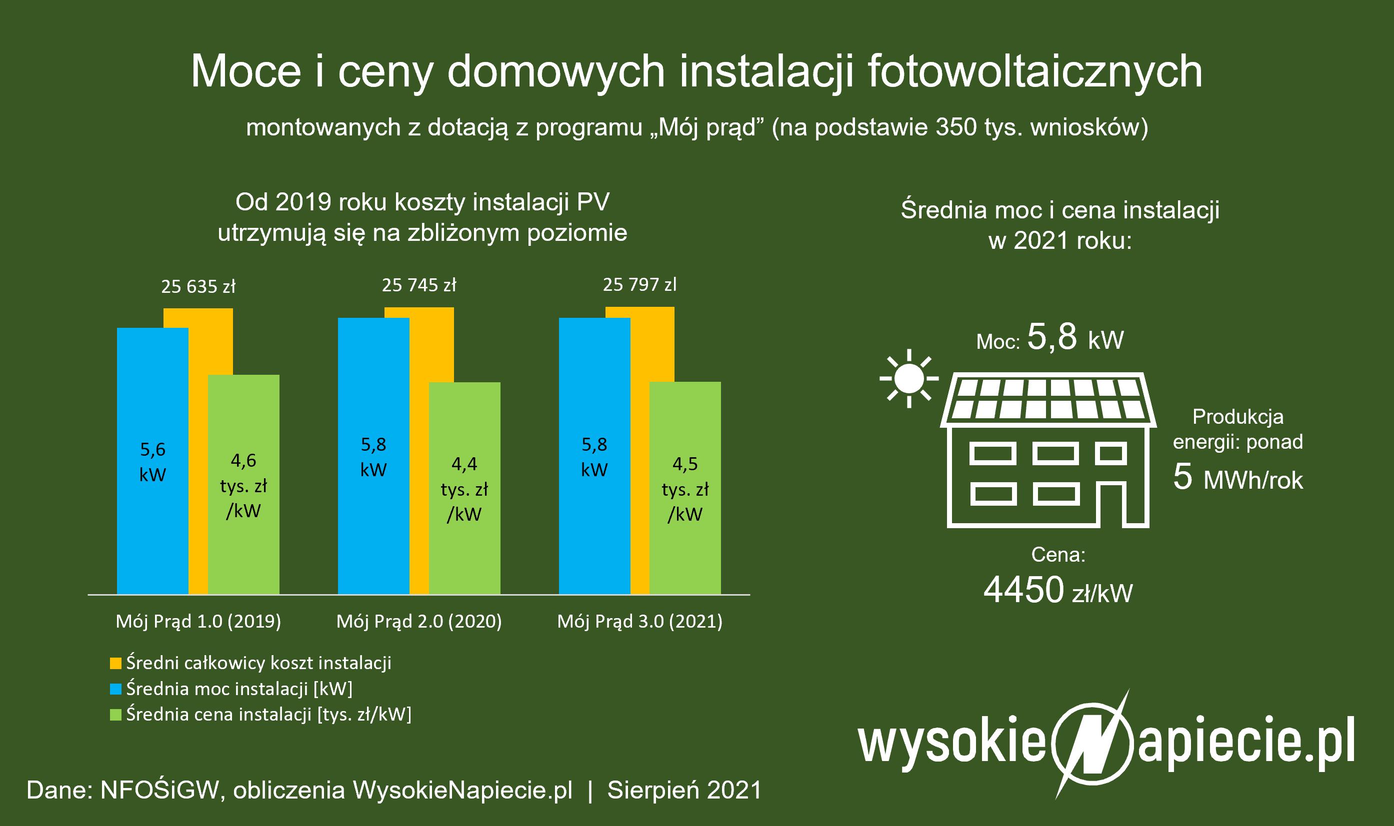Ceny instalacji fotowoltaicznych minimalnie spadły