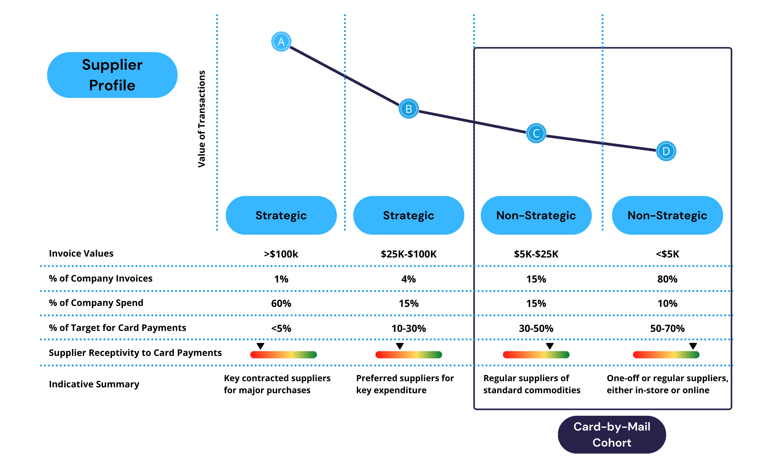 a graph depicting how Finexio's card by mail program can target non-strategic suppliers and increase value per transaction.