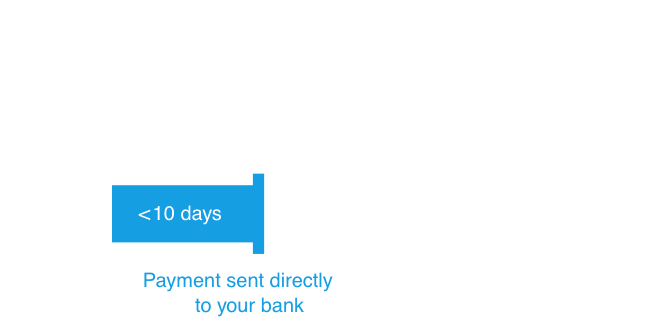 diagram comparing traditional static payment terms with Finexio's OnDemand payment solution, which is less than 10 days from time of invoice receipt