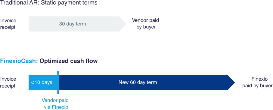diagram depicting optimized cash flow that has been decoupled from when supplier gets paid.