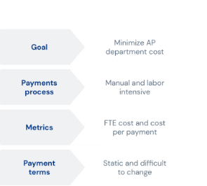A diagram depicting beneficial changes in goals, payments process, metrics, and payments terms when switching from overhead payments to Finexio's Cash optimization solution.