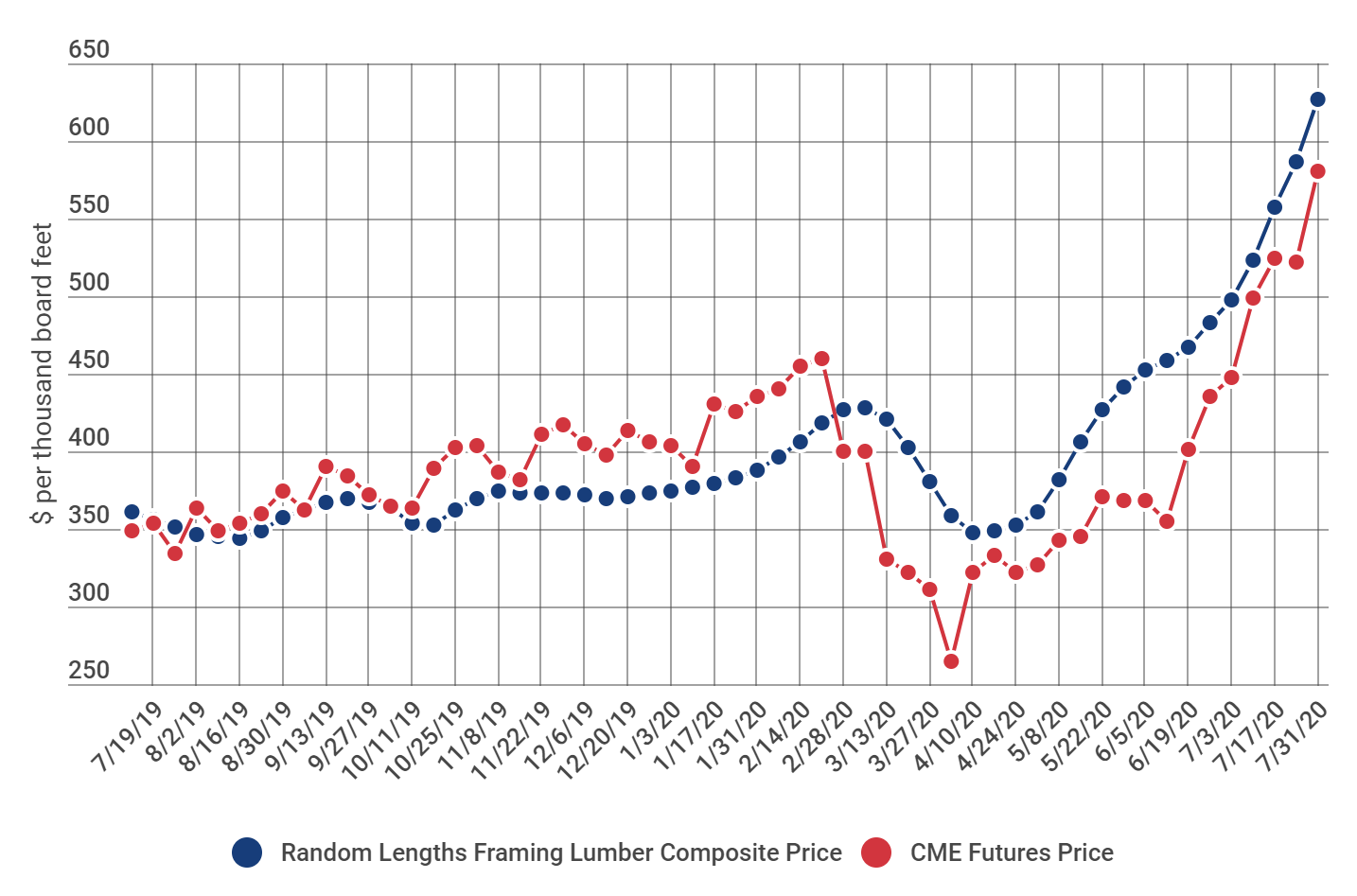 Chart showing Random Length Lumber costs and CME Futures price