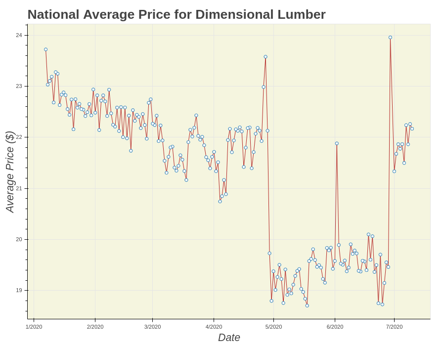 Joyne building materials price analytics chart for Dimensional Lumber