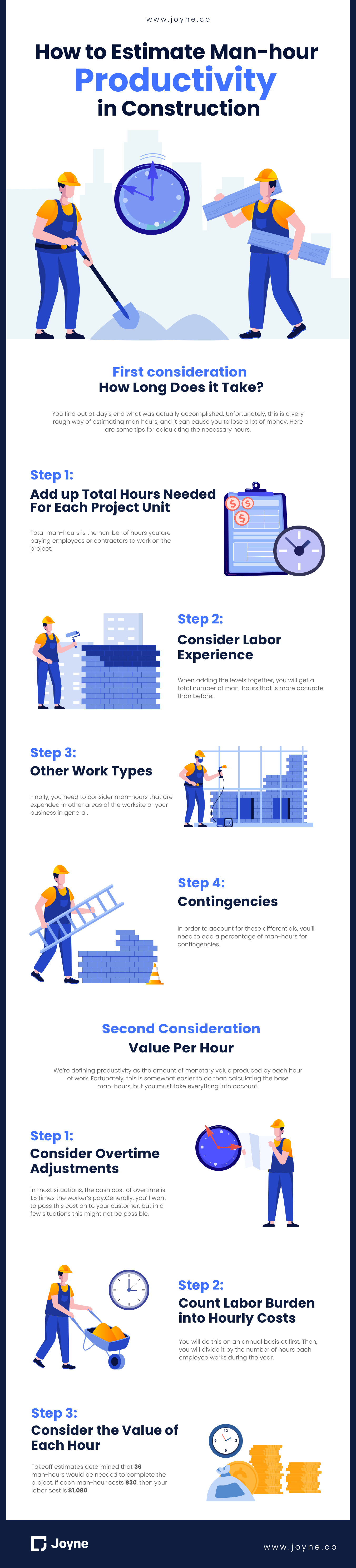 How to estimate man-hour productivity in construction infographic