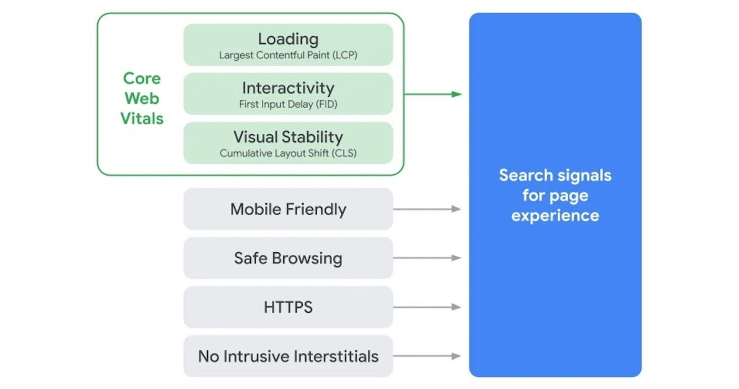 Google's Core Web Vitals to Become Ranking Signals