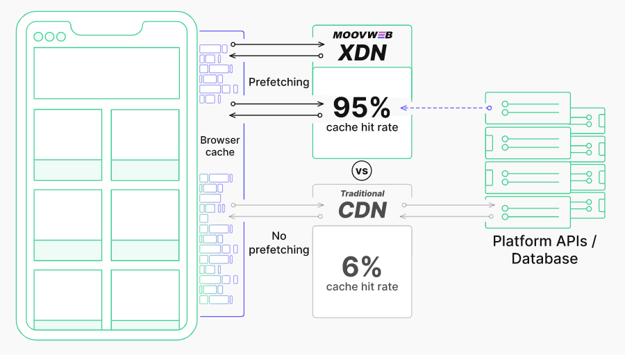 Moovweb XDN prefetching hit rate