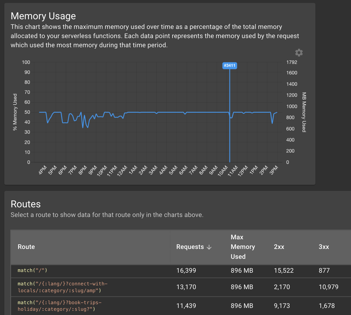 Diagnose Serverless Memory Issues