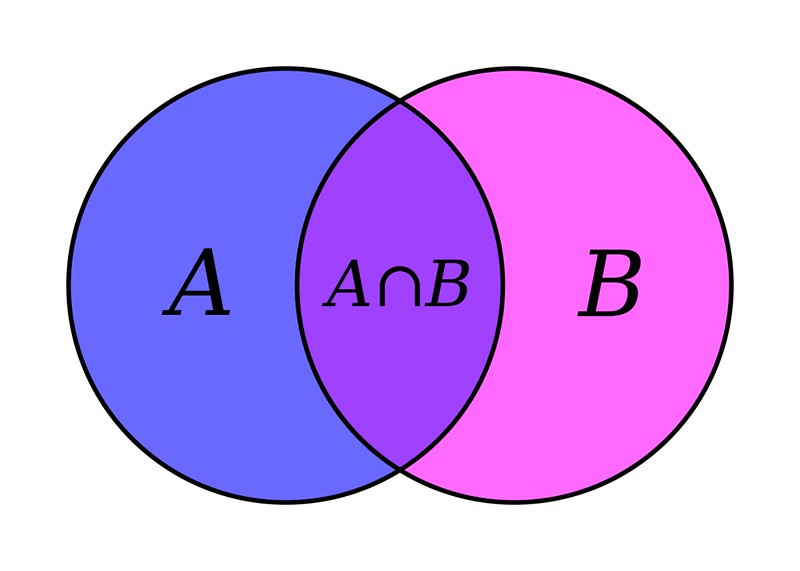 Two-circle venn diagram; set A goes in the left, set B goes in the right, anything that applies to both goes in the overlap.