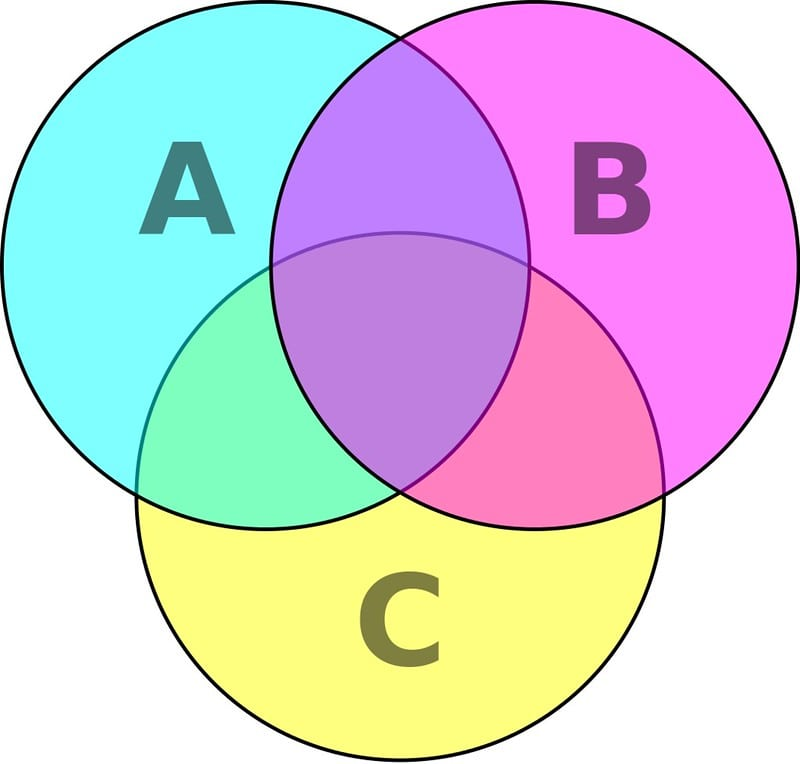 Three-circle venn diagram