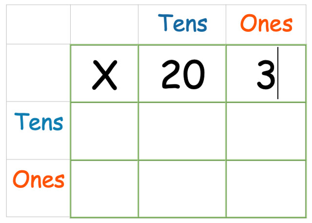 Grid method multiplication example, with twenty and three being put into the top line, to the right of the x.