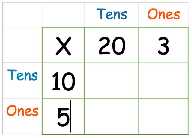 Grid method multiplication demonstration written down the side.