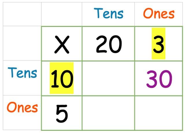 Ten multiplied by three
