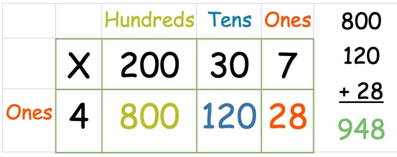 The sum of two hundred and thirty seven mutliplied by four using grid method multiplication and adding together the answers.