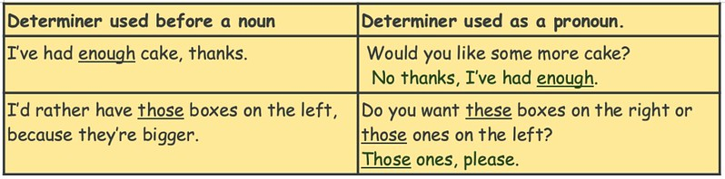 An example of determiners for KS2 being used as pronouns