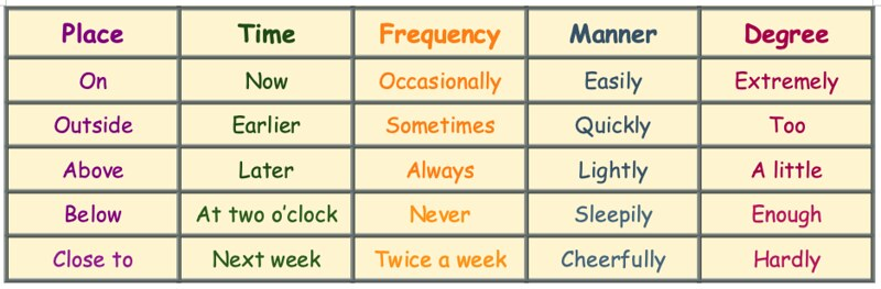 Examples of different types of adverbs