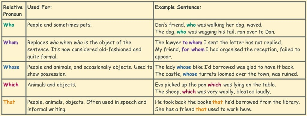 Table of the five relative pronouns, their uses and examples.