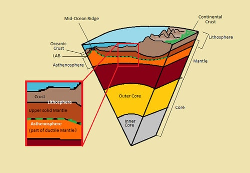 Cross-section of a segment of the Earth's core, showing its inner layers.
