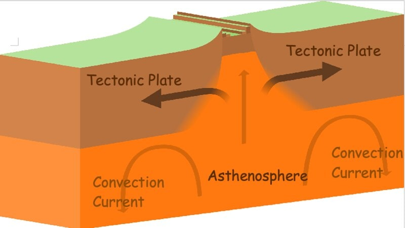 Diagram illustrating the movement of tectonic plates.