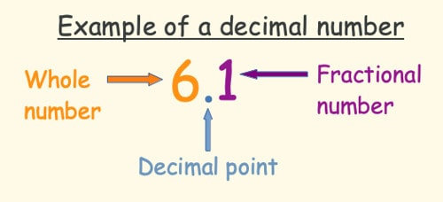 Annotated example of a decimal number.