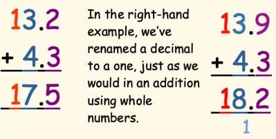 Example of adding decimals.