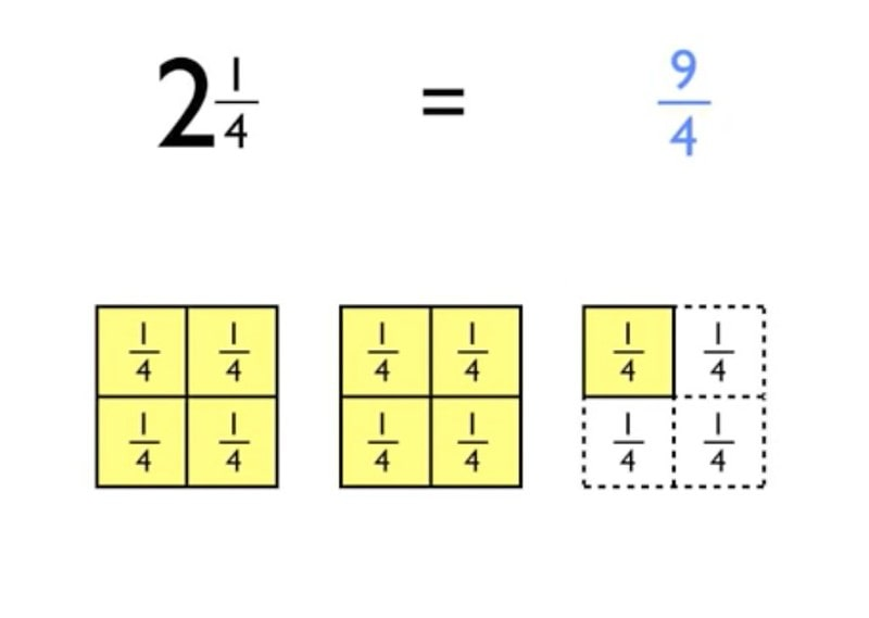 Visual representation of an example of mixed numbers and improper fractions.