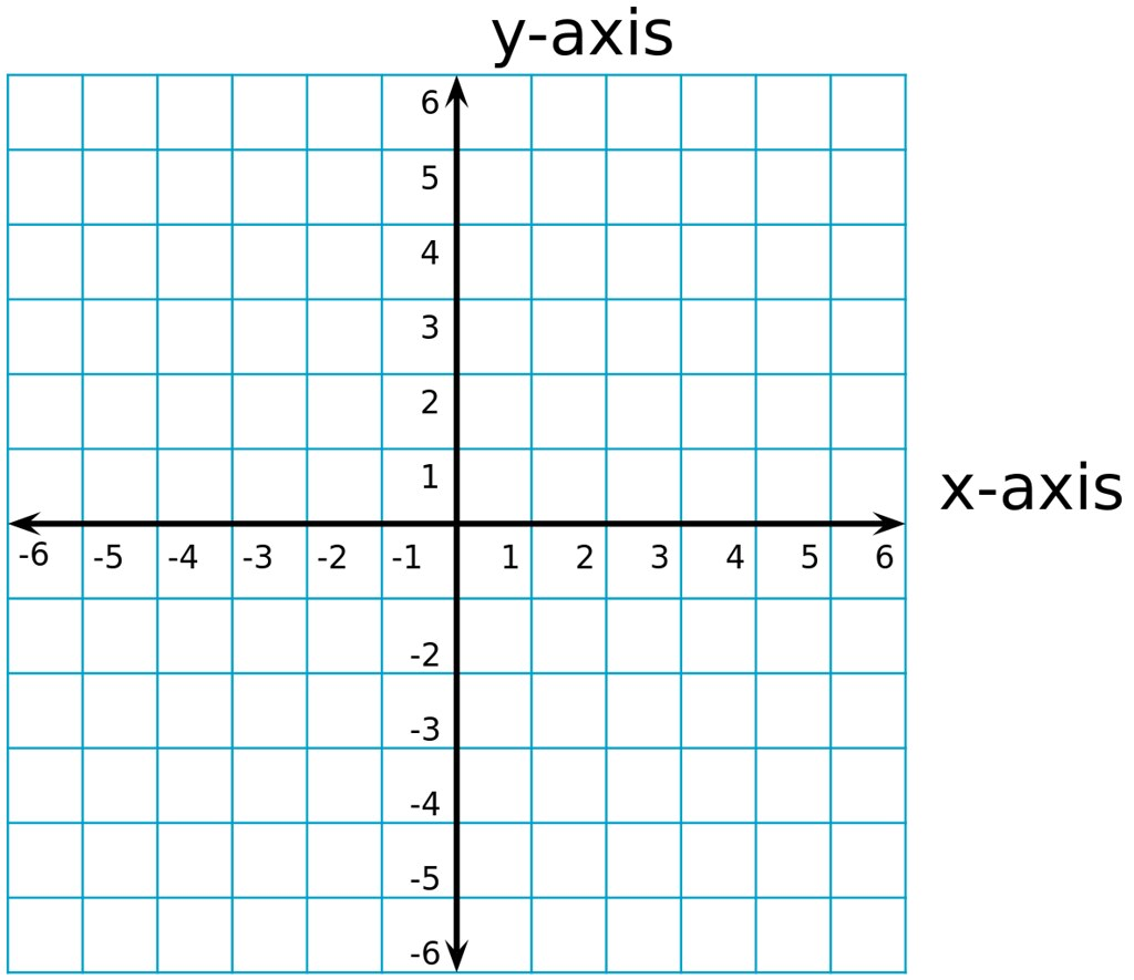 Blank coordinate grid showing the x and y axes.