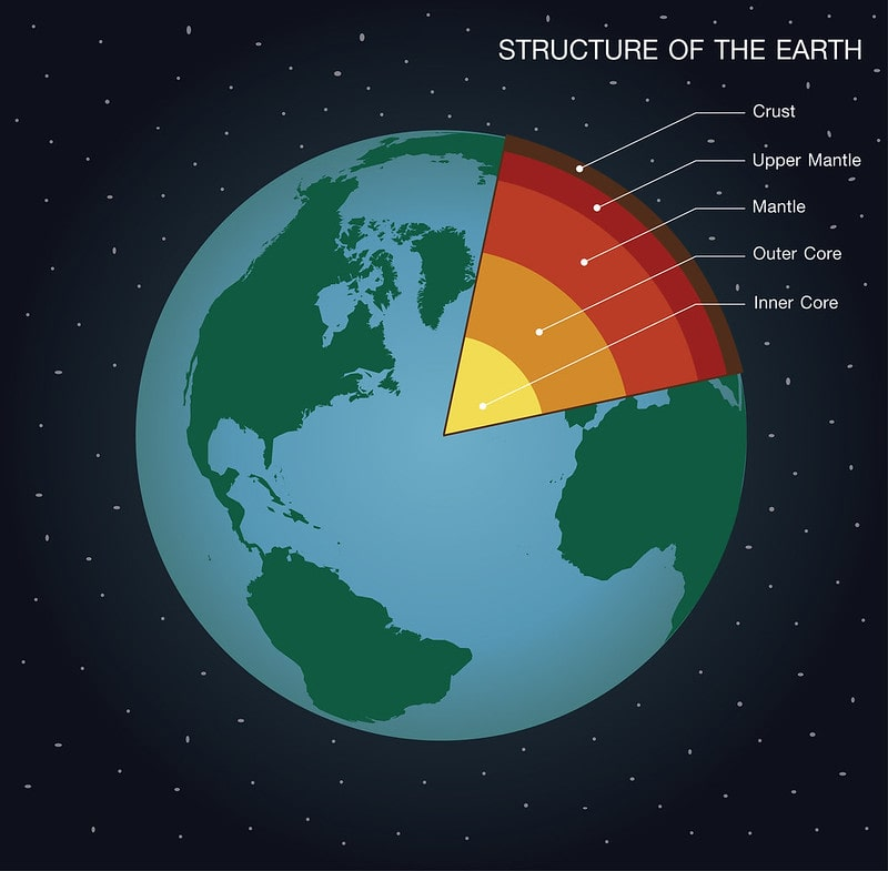 Diagram of planet Earth with a cross section of a segment, showing the structure and layers of the earth.
